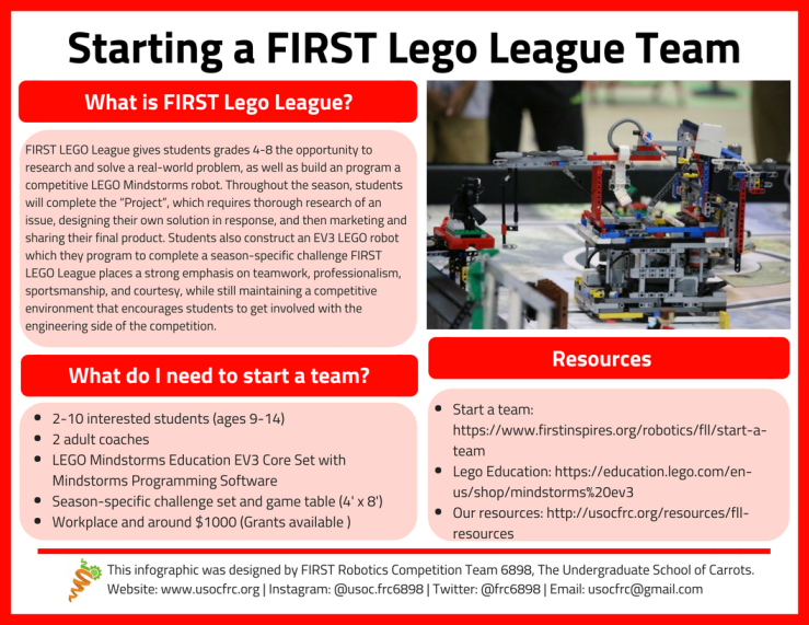 FLL infographic-2